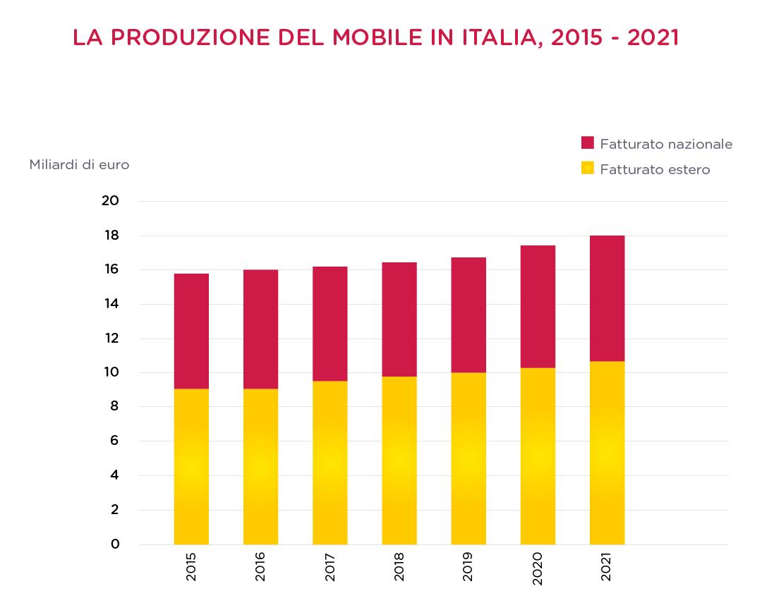 L'export continua a trainare il mercato del mobile